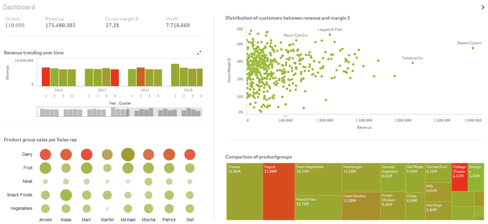 qlikview dashboard examples